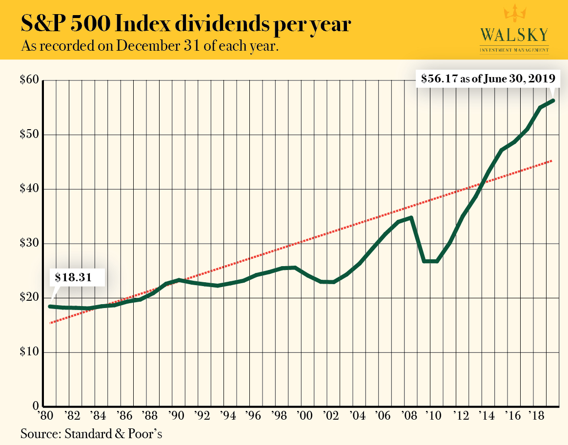 Graph showing S&P 500 Index Earnings Per Year